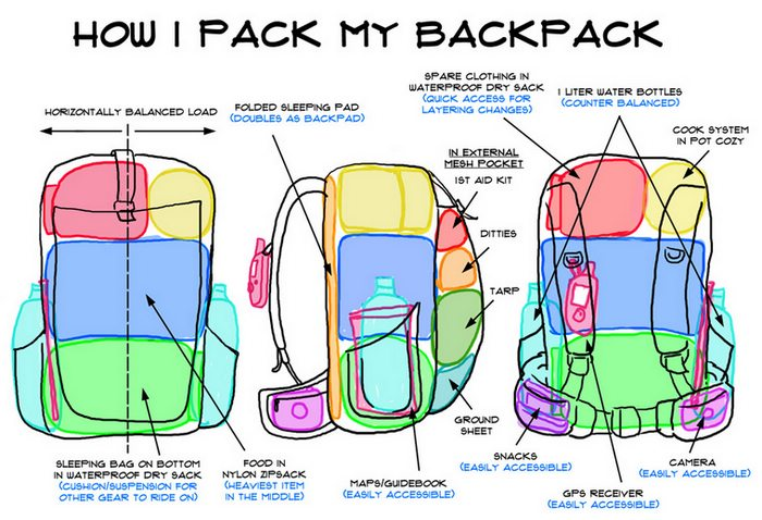 How to pack, Costa Rica, Latin America For Less